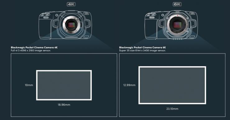 Blackmagic Pocket Cinema Camera 6K porównanie sensorów