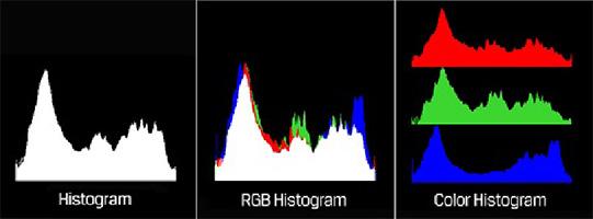 Lilliput A7 - wyświetlanie histogramu pomaga w ocenie jasności poszcze