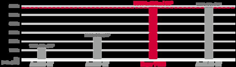 Rayzr 7 - porównanie jasności Fresneli LED z HMI i światłem żarowym