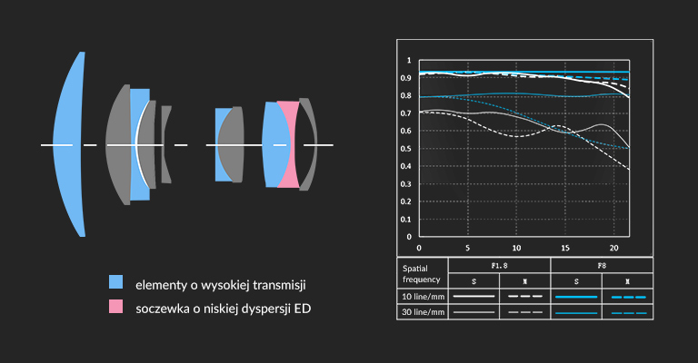 Viltrox PFU RBMH 85mm f/1.8 STM dla Sony FE - zaawansowana budowa optyczna z soczewką niskodyspersyjną